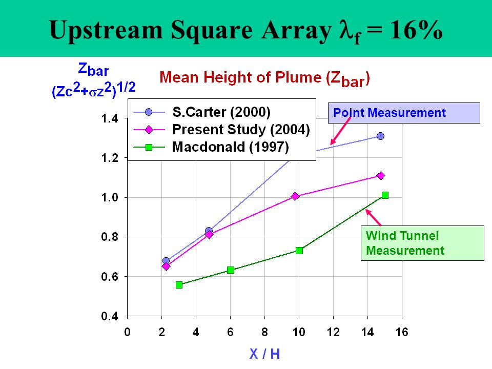 Upstream Square Array f = 16% Point Measurement Wind Tunnel Measurement