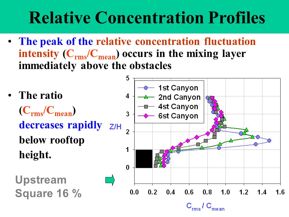 III. Analysis of fluctuating concentrations With Relative CONCENTRATION (C rms /C mean )
