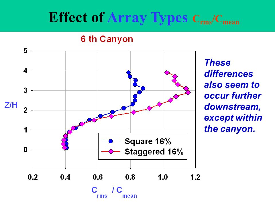 Effect of Array Types C rms /C mean Staggered array shows greater relative concentration fluctuations than the square array both inside and above the canyon.