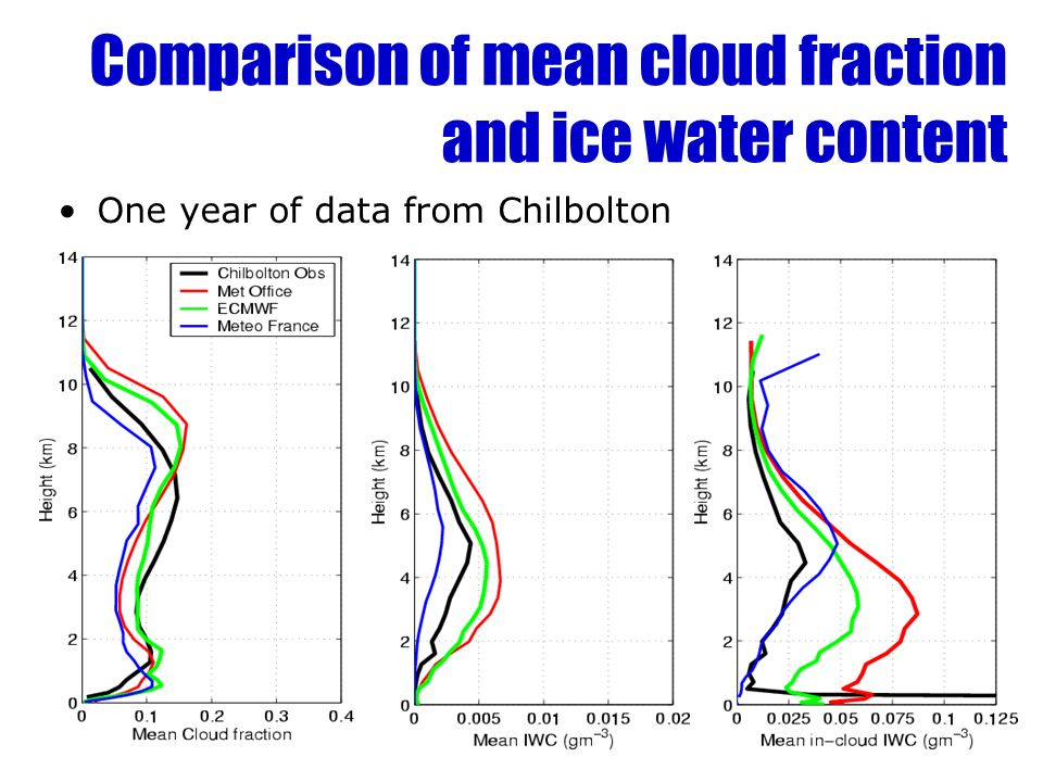 Comparison of mean cloud fraction and ice water content One year of data from Chilbolton
