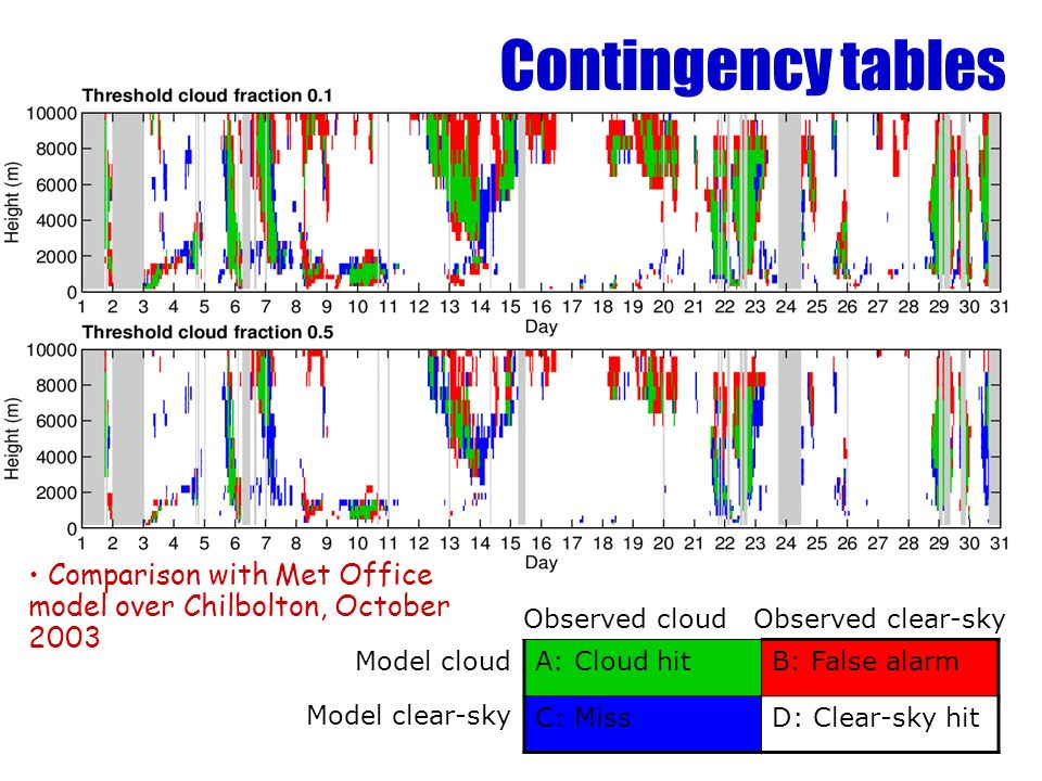 Model cloud Model clear-sky A: Cloud hitB: False alarm C: MissD: Clear-sky hit Observed cloud Observed clear-sky Comparison with Met Office model over Chilbolton, October 2003 Contingency tables