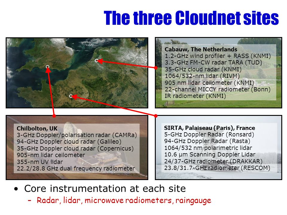 The three Cloudnet sites Core instrumentation at each site –Radar, lidar, microwave radiometers, raingauge Cabauw, The Netherlands 1.2-GHz wind profil