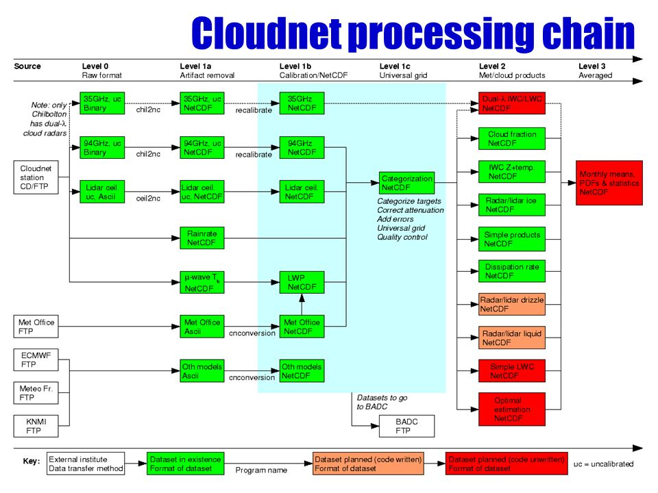 Cloudnet processing chain