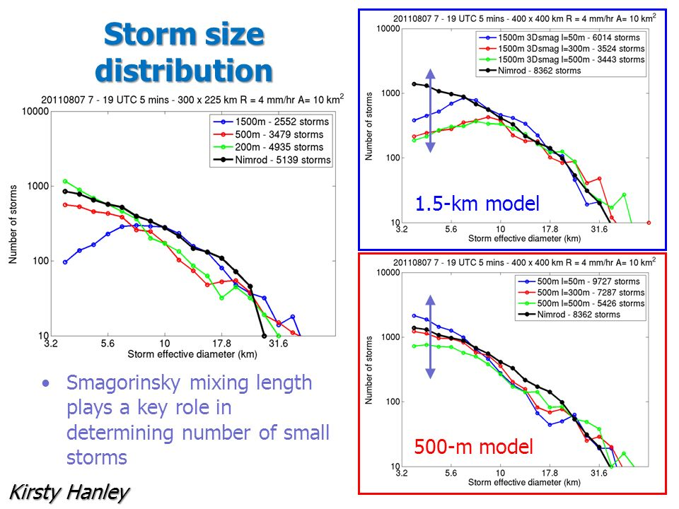 Storm size distribution Smagorinsky mixing length plays a key role in determining number of small storms 1.5-km model 500-m model Kirsty Hanley
