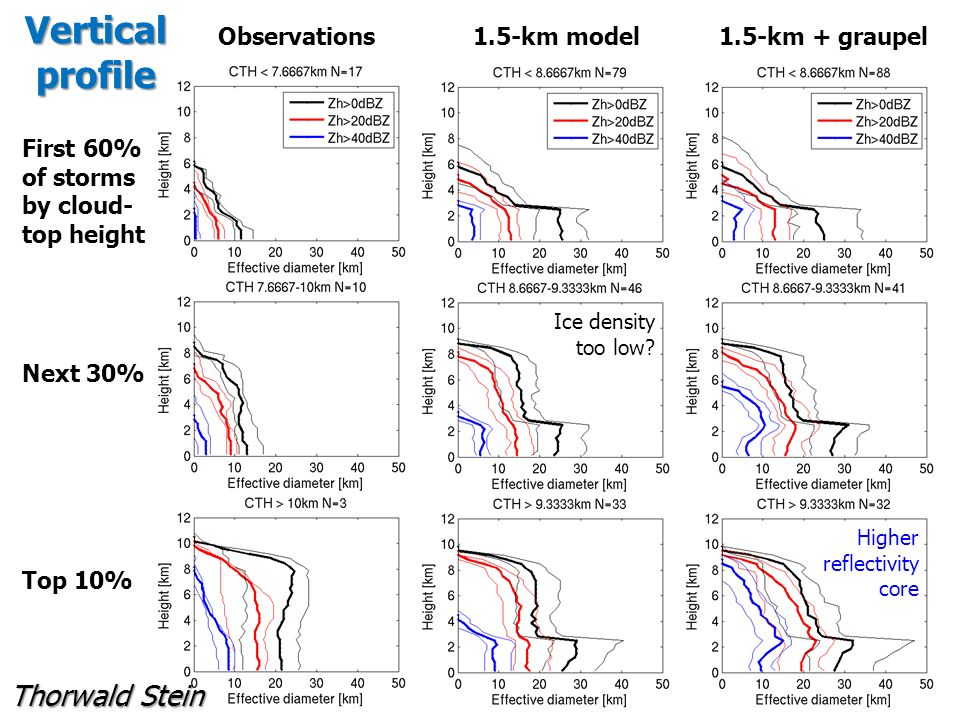 Vertical profile First 60% of storms by cloud- top height Next 30% Top 10% Thorwald Stein Ice density too low.