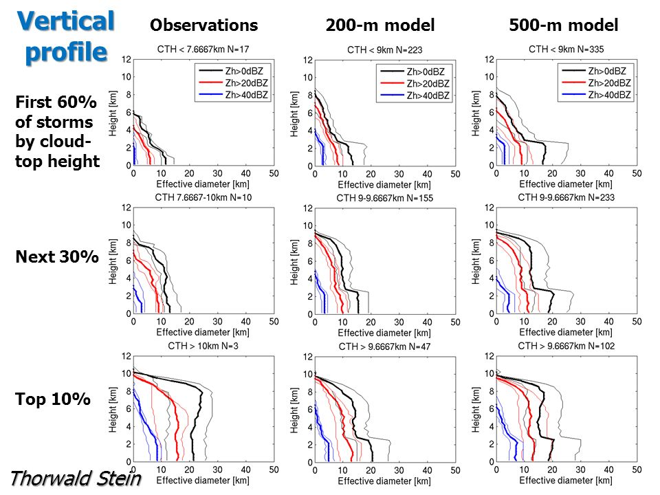 Vertical profile First 60% of storms by cloud- top height Next 30% Top 10% Observations 200-m model 500-m model Thorwald Stein