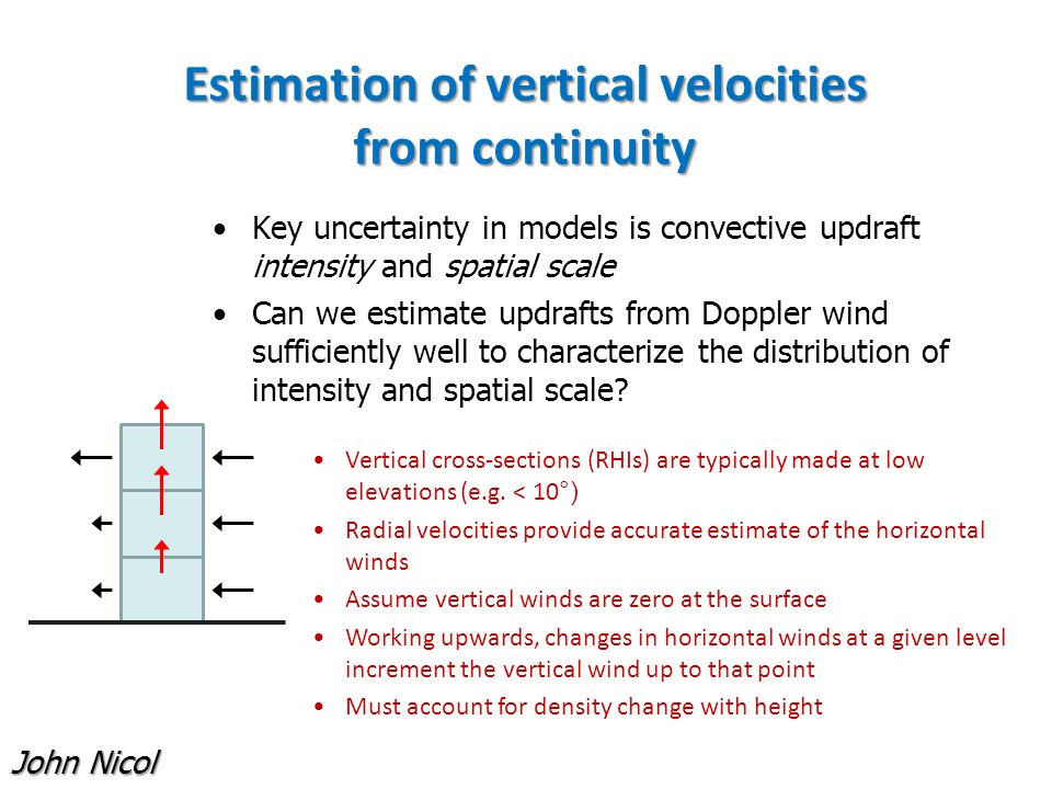 Vertical wind (m/s) Retrieved vertical wind (m/s) Retrieval error (m/s) Reflectivity (dBZ) Horizontal wind (m/s) Estimating retrieval errors from the Unified Model John Nicol