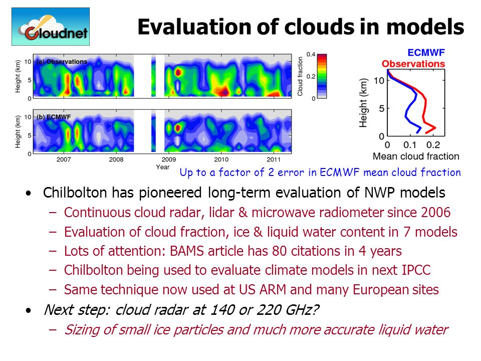 Evaluation of clouds in models Chilbolton has pioneered long-term evaluation of NWP models –Continuous cloud radar, lidar & microwave radiometer since 2006 –Evaluation of cloud fraction, ice & liquid water content in 7 models –Lots of attention: BAMS article has 80 citations in 4 years –Chilbolton being used to evaluate climate models in next IPCC –Same technique now used at US ARM and many European sites Next step: cloud radar at 140 or 220 GHz.