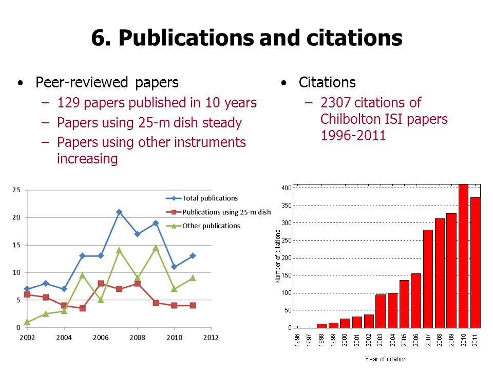6. Publications and citations Peer-reviewed papers –129 papers published in 10 years –Papers using 25-m dish steady –Papers using other instruments in