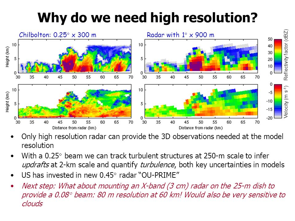 Why do we need high resolution? Only high resolution radar can provide the 3D observations needed at the model resolution With a 0.25 beam we can trac
