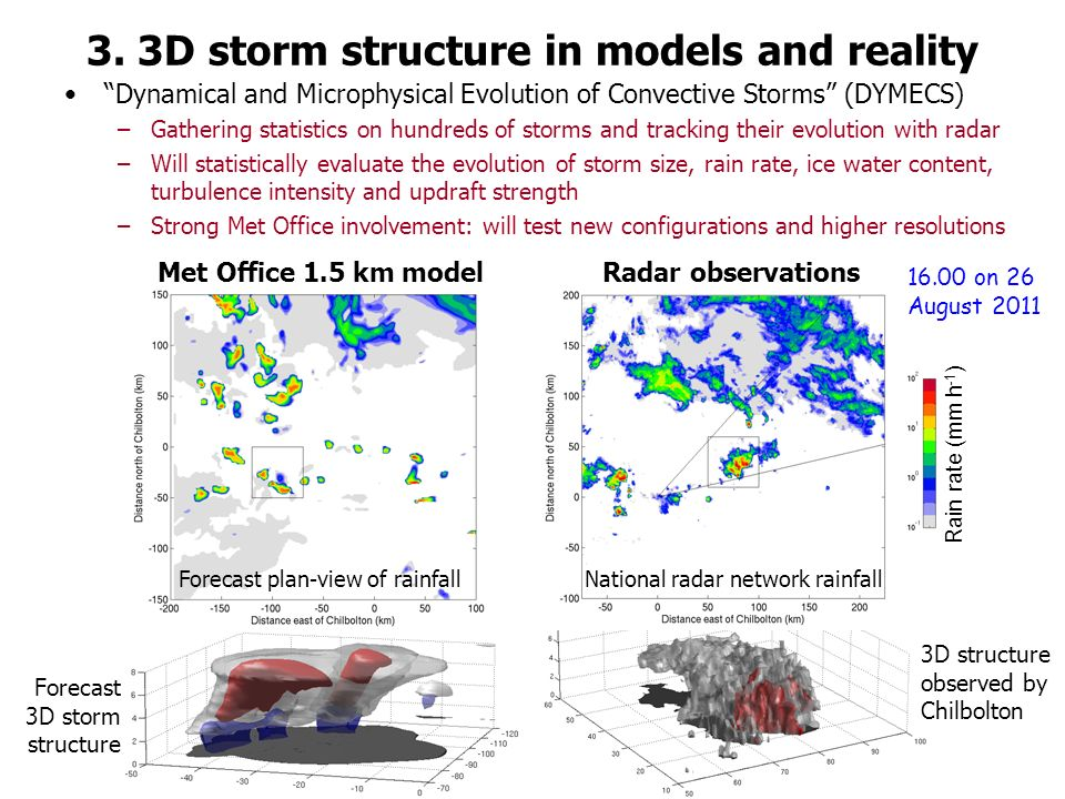 Forecast 3D storm structure 3D structure observed by Chilbolton 3.