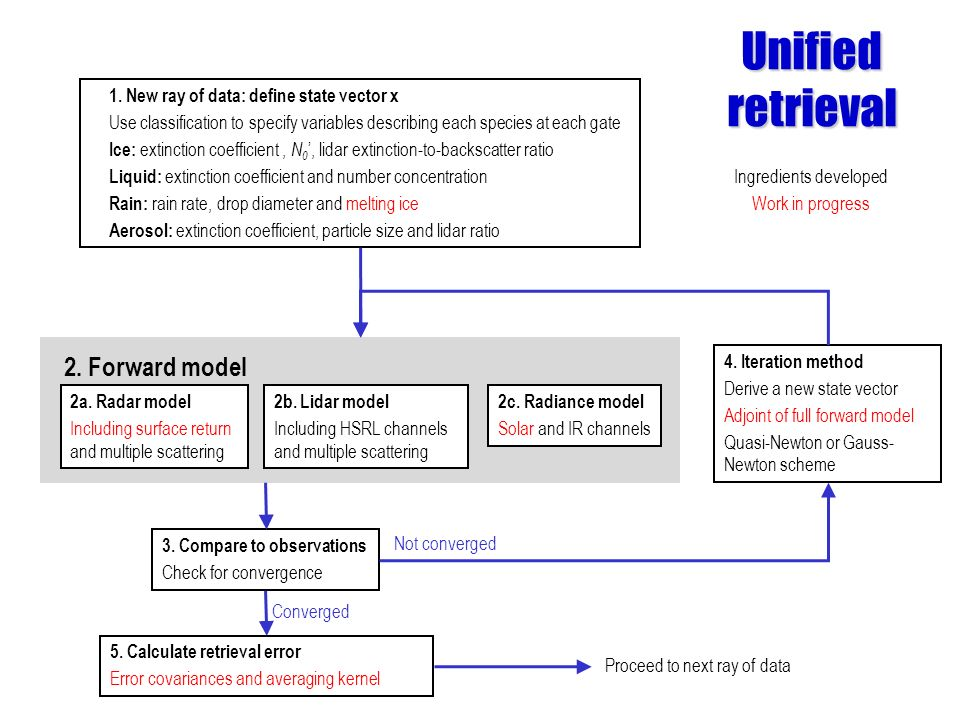 Unified retrieval Ingredients developed Work in progress 1. New ray of data: define state vector x Use classification to specify variables describing