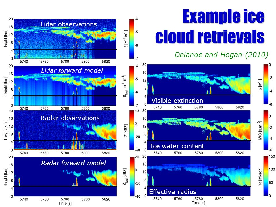 Lidar observations Radar observations Visible extinction Ice water content Effective radius MODIS radiance 10.8um Forward modelled radiance Lidar forw