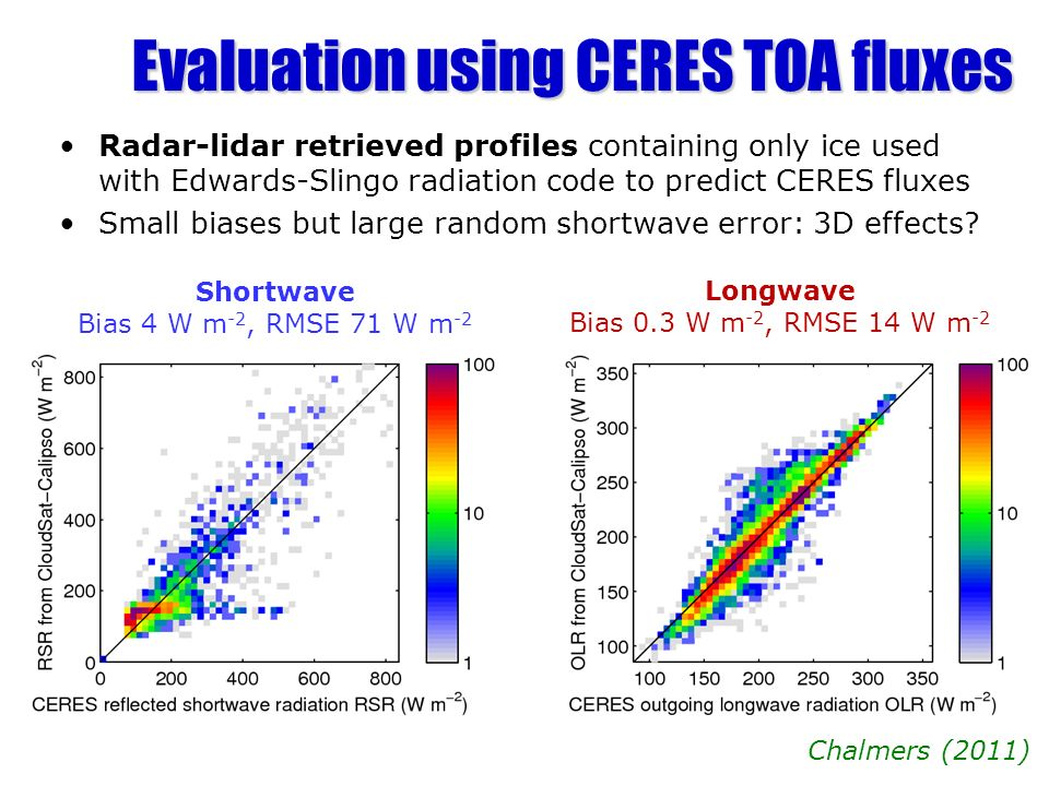 Evaluation using CERES TOA fluxes Radar-lidar retrieved profiles containing only ice used with Edwards-Slingo radiation code to predict CERES fluxes S
