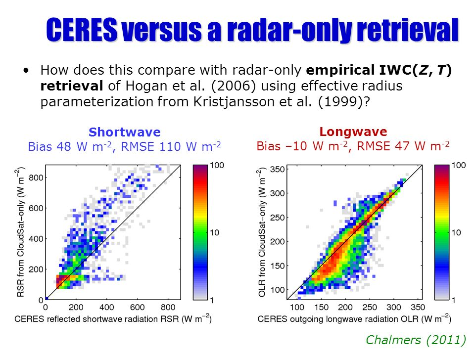 CERES versus a radar-only retrieval How does this compare with radar-only empirical IWC(Z, T) retrieval of Hogan et al. (2006) using effective radius