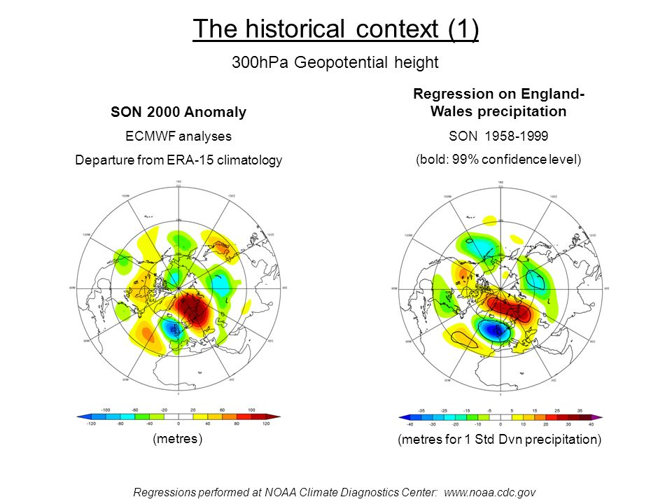 The historical context (1) Regressions performed at NOAA Climate Diagnostics Center: www.noaa.cdc.gov Regression on England- Wales precipitation SON 1958-1999 (bold: 99% confidence level) (metres for 1 Std Dvn precipitation) SON 2000 Anomaly ECMWF analyses Departure from ERA-15 climatology (metres) 300hPa Geopotential height