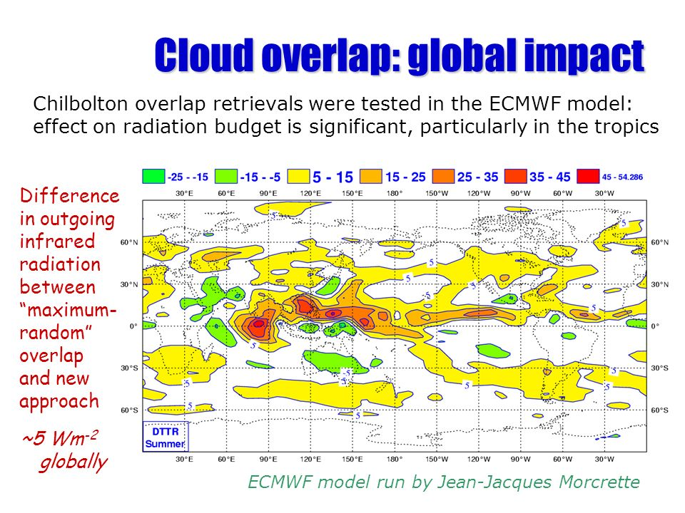 Cloud overlap: global impact Chilbolton overlap retrievals were tested in the ECMWF model: effect on radiation budget is significant, particularly in the tropics ECMWF model run by Jean-Jacques Morcrette Difference in outgoing infrared radiation between maximum- random overlap and new approach ~5 Wm -2 globally