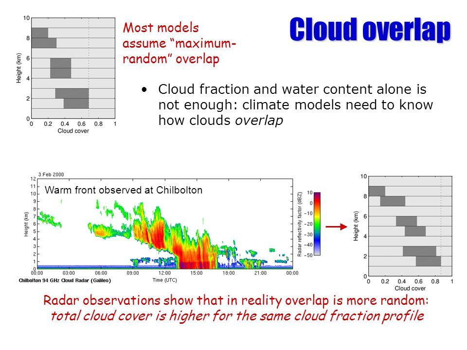 Cloud overlap Cloud fraction and water content alone is not enough: climate models need to know how clouds overlap Most models assume maximum- random