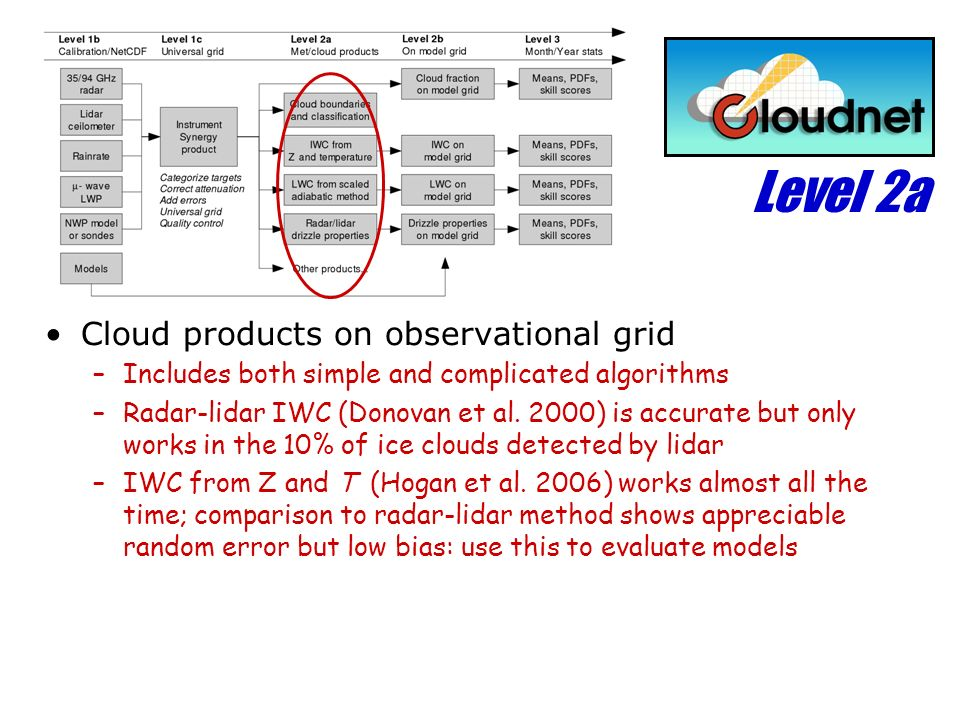 Level 2a Cloud products on observational grid –Includes both simple and complicated algorithms –Radar-lidar IWC (Donovan et al. 2000) is accurate but