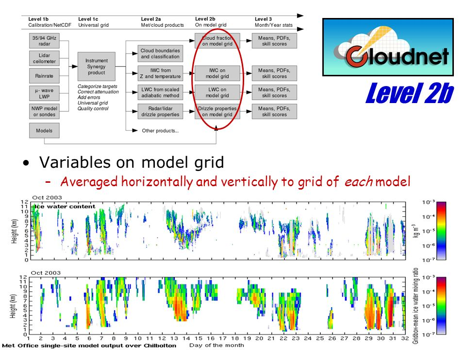 Level 2b Variables on model grid –Averaged horizontally and vertically to grid of each model
