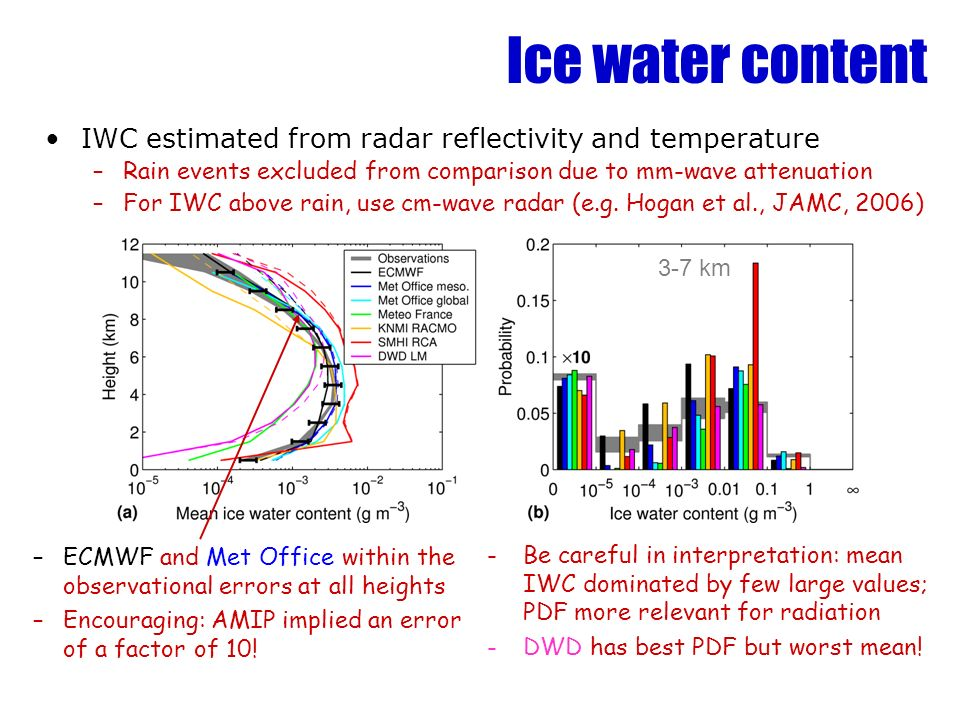 Ice water content IWC estimated from radar reflectivity and temperature –Rain events excluded from comparison due to mm-wave attenuation –For IWC abov
