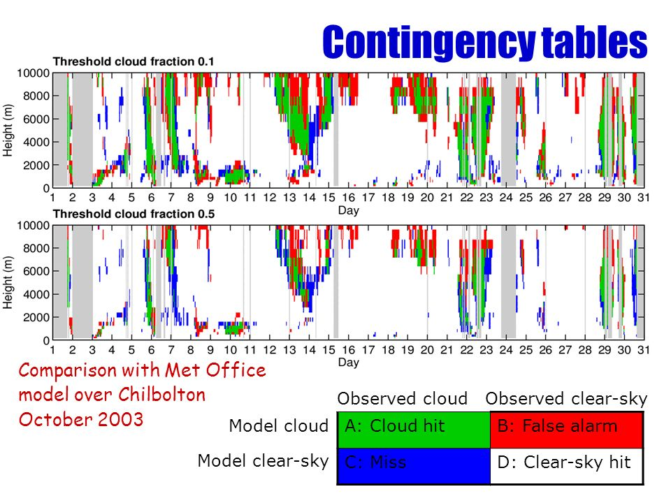 Model cloud Model clear-sky A: Cloud hitB: False alarm C: MissD: Clear-sky hit Observed cloud Observed clear-sky Comparison with Met Office model over