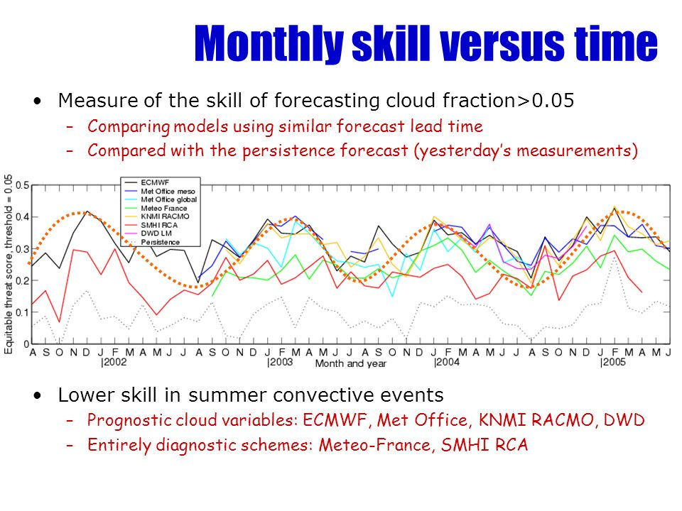 Monthly skill versus time Measure of the skill of forecasting cloud fraction>0.05 –Comparing models using similar forecast lead time –Compared with th