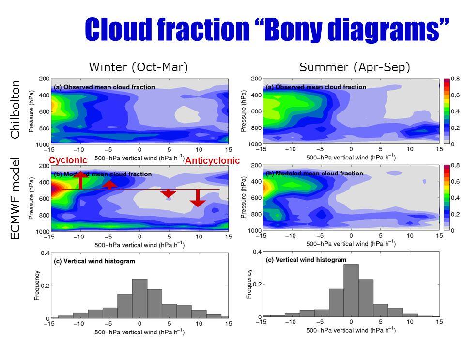 Cloud fraction Bony diagrams Winter (Oct-Mar) Summer (Apr-Sep) ECMWF model Chilbolton Cyclonic Anticyclonic