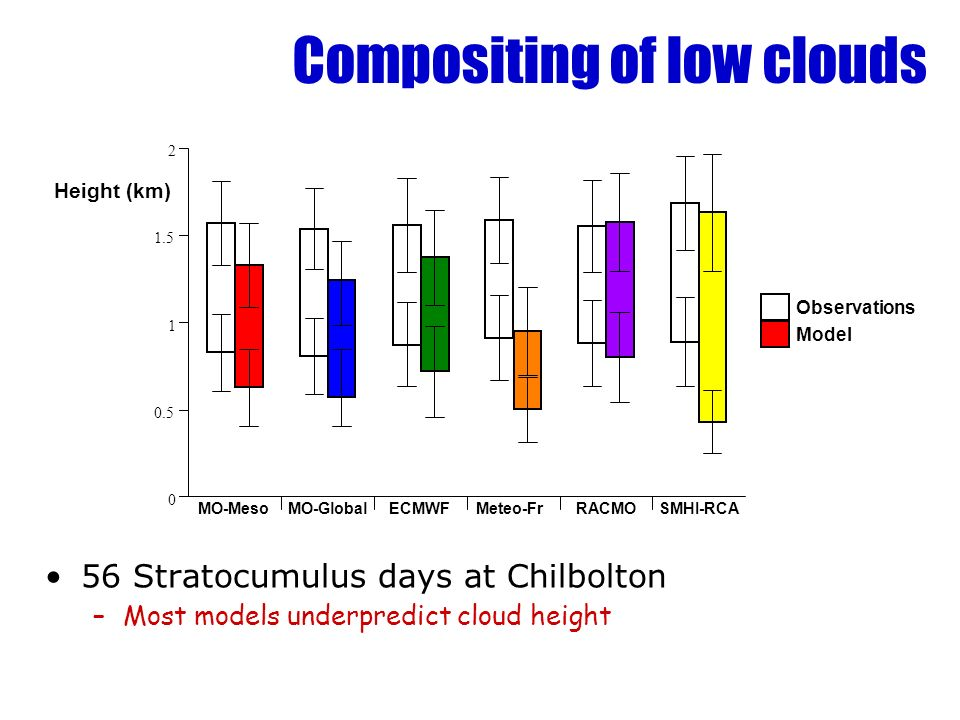 Compositing of low clouds 56 Stratocumulus days at Chilbolton –Most models underpredict cloud height MO-MesoMO-GlobalECMWFMeteo-FrRACMOSMHI-RCA 2 1 1.