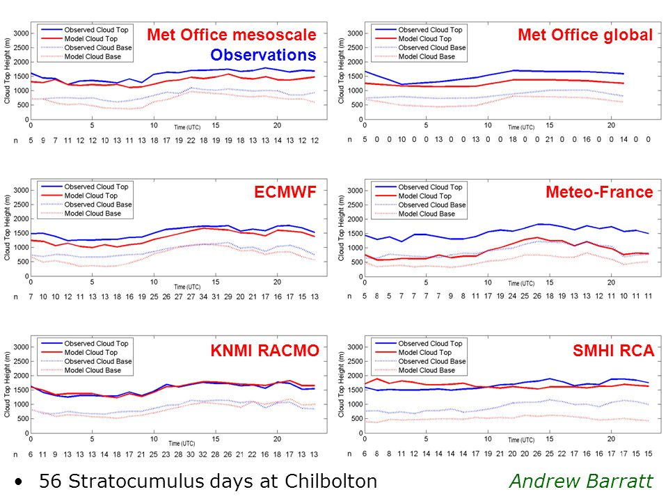Met Office mesoscale Observations ECMWF KNMI RACMO Meteo-France SMHI RCA Met Office global Andrew Barratt 56 Stratocumulus days at Chilbolton