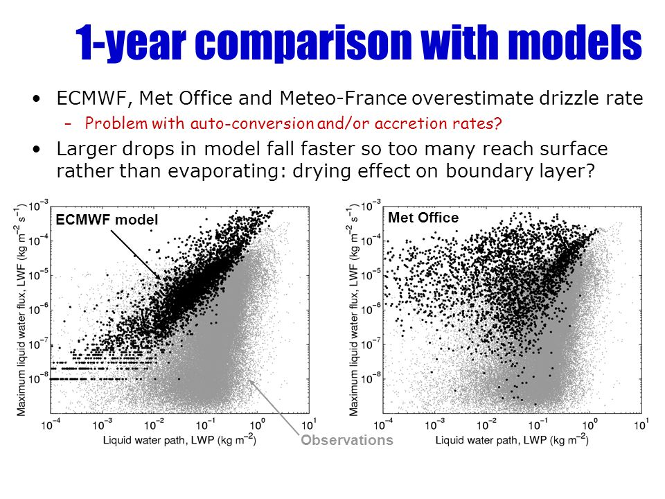 1-year comparison with models ECMWF, Met Office and Meteo-France overestimate drizzle rate –Problem with auto-conversion and/or accretion rates? Large