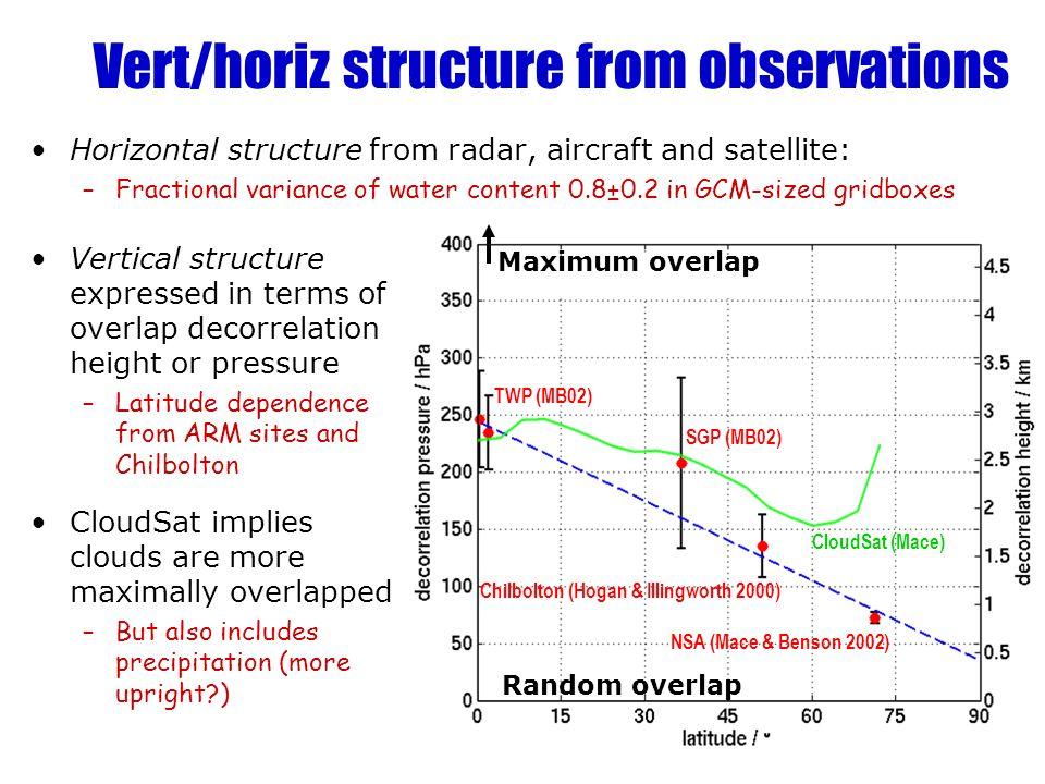Vert/horiz structure from observations P 0 = 244.6 – 2.328 φ TWP (MB02) SGP (MB02) Chilbolton (Hogan & Illingworth 2000) NSA (Mace & Benson 2002) Hori