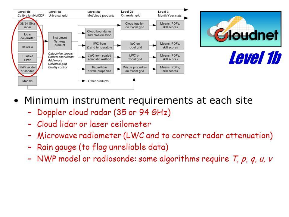 Level 1b Minimum instrument requirements at each site –Doppler cloud radar (35 or 94 GHz) –Cloud lidar or laser ceilometer –Microwave radiometer (LWC