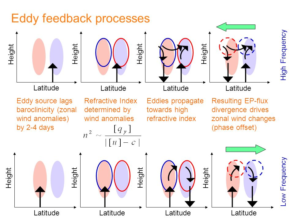 Eddy feedback processes Refractive Index determined by wind anomalies Eddies propagate towards high refractive index Resulting EP-flux divergence drives zonal wind changes (phase offset) Eddy source lags baroclinicity (zonal wind anomalies) by 2-4 days Latitude Height Latitude Height Latitude Height Latitude Height Latitude Height High Frequency Low Frequency