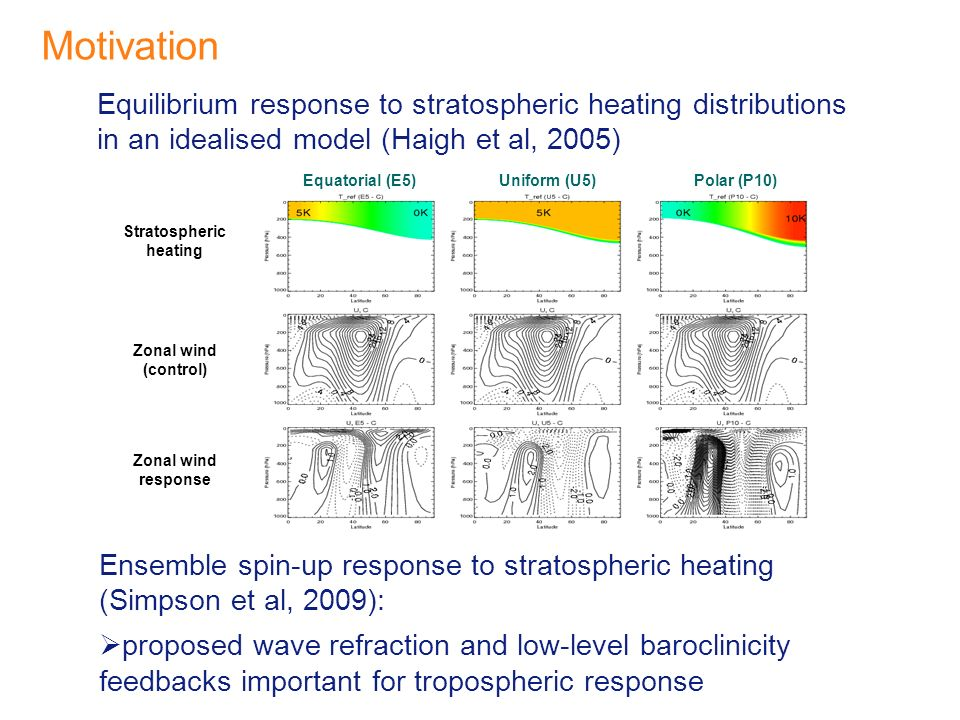 Motivation Equilibrium response to stratospheric heating distributions in an idealised model (Haigh et al, 2005) Ensemble spin-up response to stratospheric heating (Simpson et al, 2009): proposed wave refraction and low-level baroclinicity feedbacks important for tropospheric response Stratospheric heating Zonal wind (control) Zonal wind response Equatorial (E5)Uniform (U5)Polar (P10)