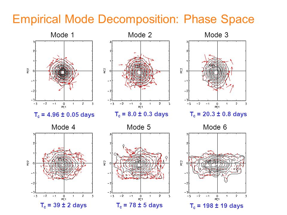 Empirical Mode Decomposition: Phase Space Mode 1Mode 2 Mode 4 Mode 3 Mode 6Mode 5 T c = 4.96 ± 0.05 days T c = 8.0 ± 0.3 daysT c = 20.3 ± 0.8 days T c = 39 ± 2 daysT c = 78 ± 5 days T c = 198 ± 19 days