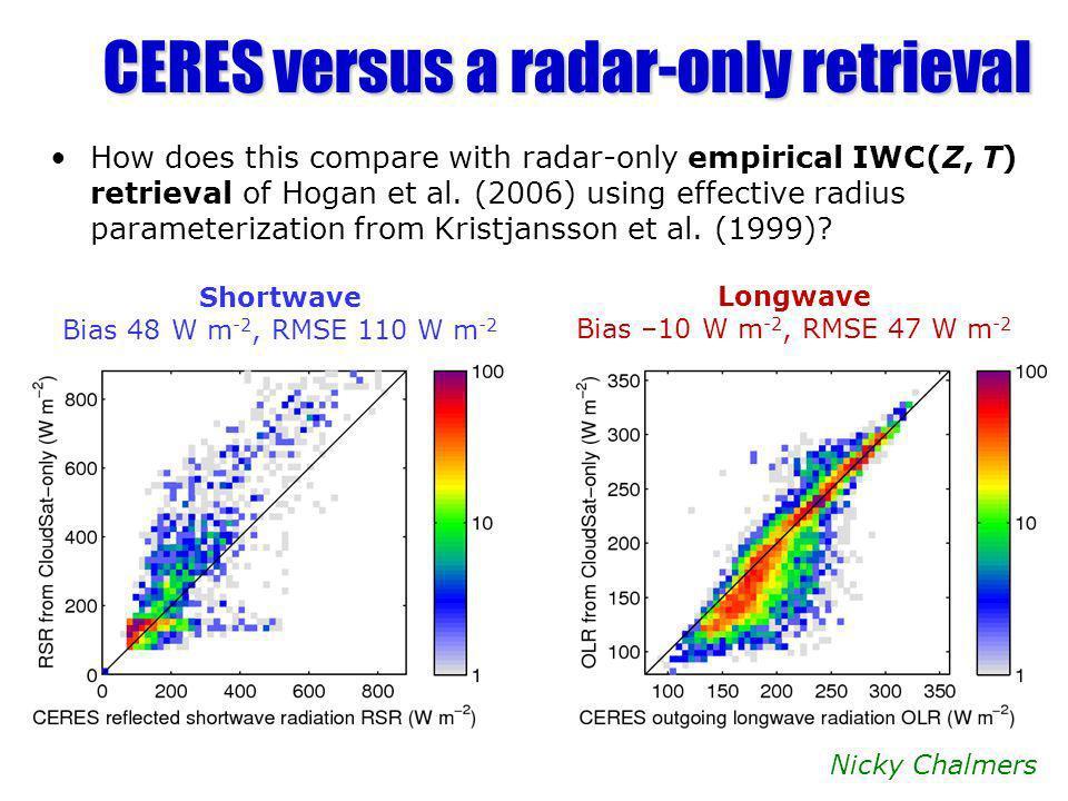 CERES versus a radar-only retrieval How does this compare with radar-only empirical IWC(Z, T) retrieval of Hogan et al. (2006) using effective radius
