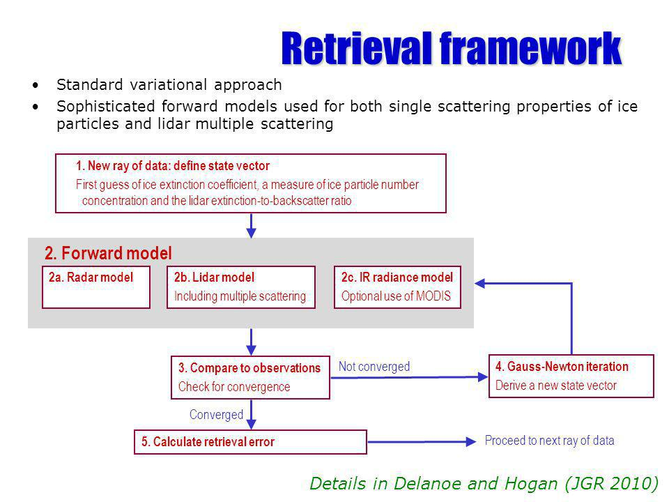 Retrieval framework 1. New ray of data: define state vector First guess of ice extinction coefficient, a measure of ice particle number concentration
