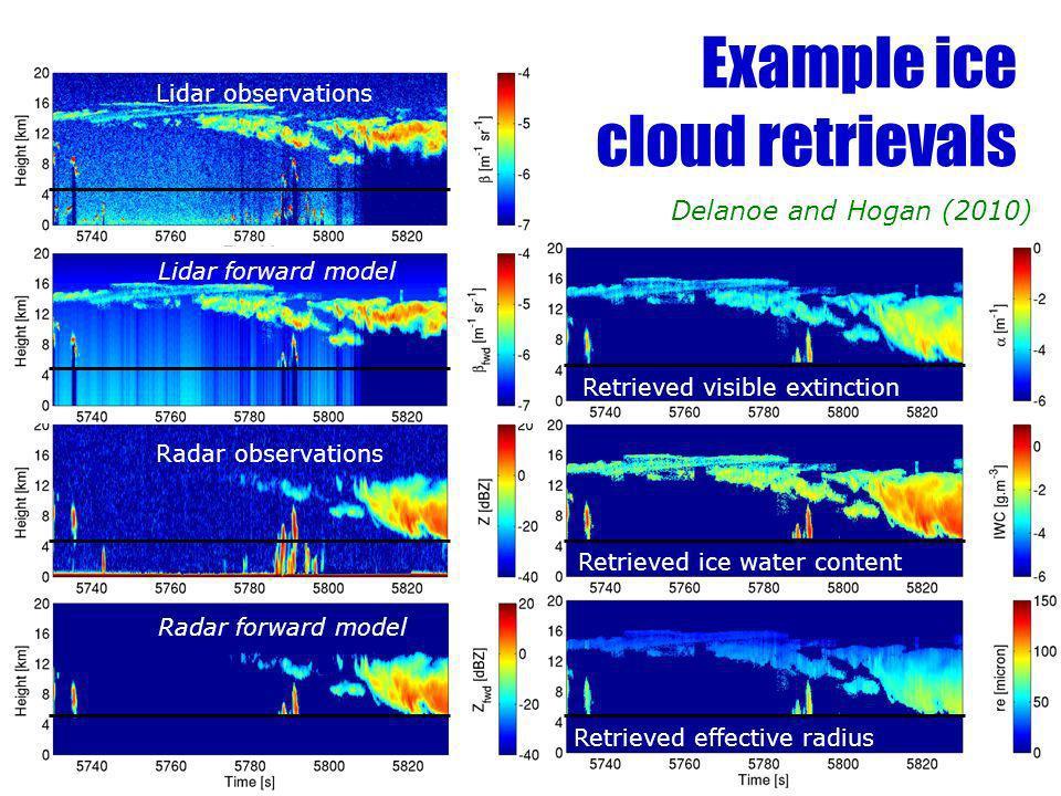 Lidar observations Radar observations Retrieved visible extinction Retrieved ice water content Retrieved effective radius Lidar forward model Radar fo