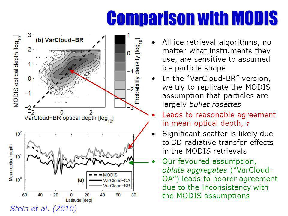 Comparison with MODIS All ice retrieval algorithms, no matter what instruments they use, are sensitive to assumed ice particle shape In the VarCloud-BR version, we try to replicate the MODIS assumption that particles are largely bullet rosettes Leads to reasonable agreement in mean optical depth, Significant scatter is likely due to 3D radiative transfer effects in the MODIS retrievals Our favoured assumption, oblate aggregates (VarCloud- OA) leads to poorer agreement due to the inconsistency with the MODIS assumptions Stein et al.