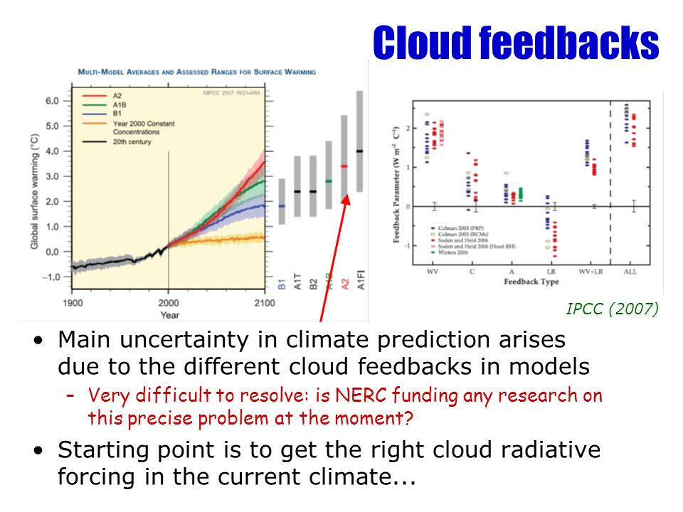 Cloud feedbacks Main uncertainty in climate prediction arises due to the different cloud feedbacks in models –Very difficult to resolve: is NERC fundi
