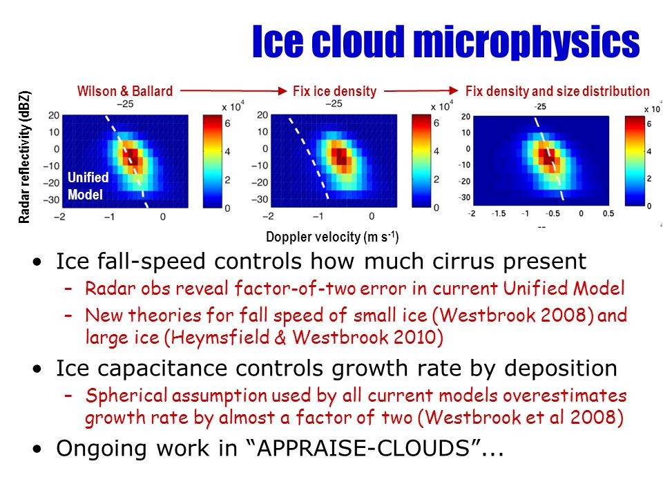Ice cloud microphysics Ice fall-speed controls how much cirrus present –Radar obs reveal factor-of-two error in current Unified Model –New theories fo