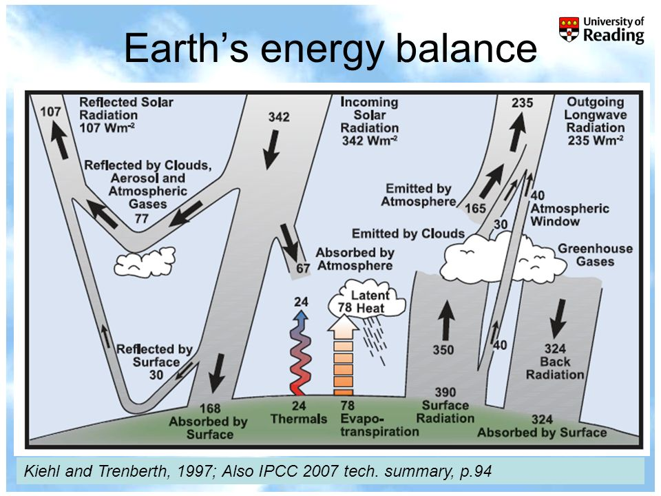 r.p.allan@reading.ac.uk© University of Reading 2007www.nerc-essc.ac.uk/~rpa Earths energy balance Kiehl and Trenberth, 1997; Also IPCC 2007 tech. summ