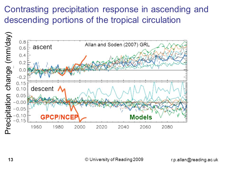 © University of Reading Contrasting precipitation response in ascending and descending portions of the tropical circulation GPCP/NCEPModels ascent descent Allan and Soden (2007) GRL Precipitation change (mm/day)