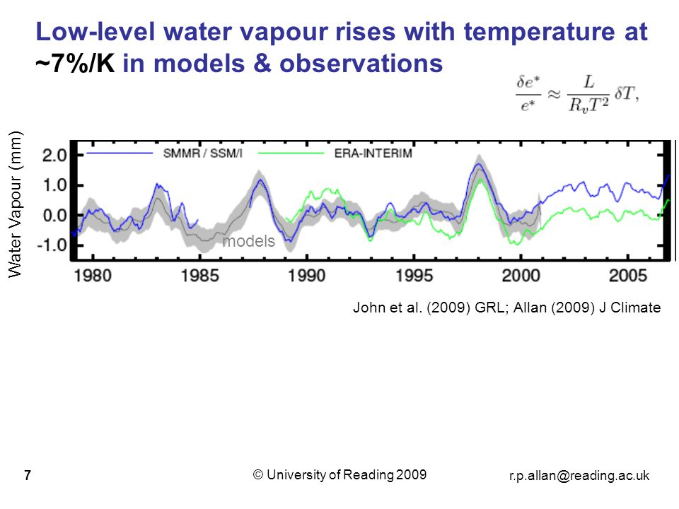 © University of Reading Low-level water vapour rises with temperature at ~7%/K in models & observations John et al.
