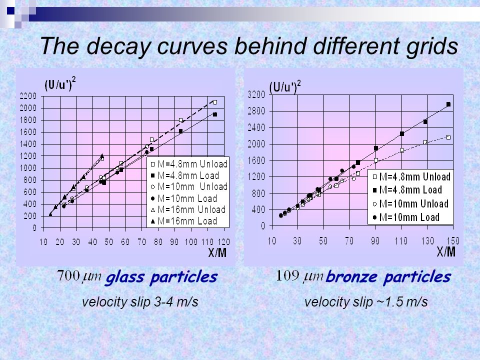 The decay curves behind different grids bronze particles velocity slip ~1.5 m/s glass particles velocity slip 3-4 m/s