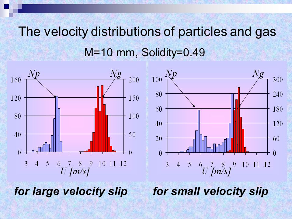The velocity distributions of particles and gas M=10 mm, Solidity=0.49 for large velocity slipfor small velocity slip