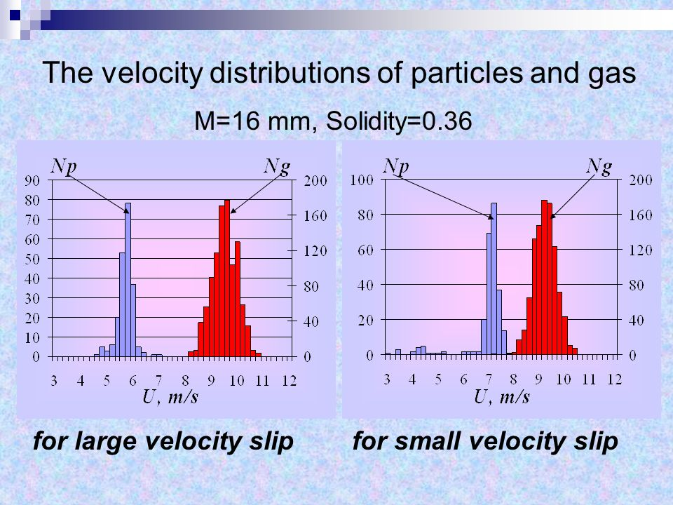 The velocity distributions of particles and gas M=16 mm, Solidity=0.36 for large velocity slipfor small velocity slip