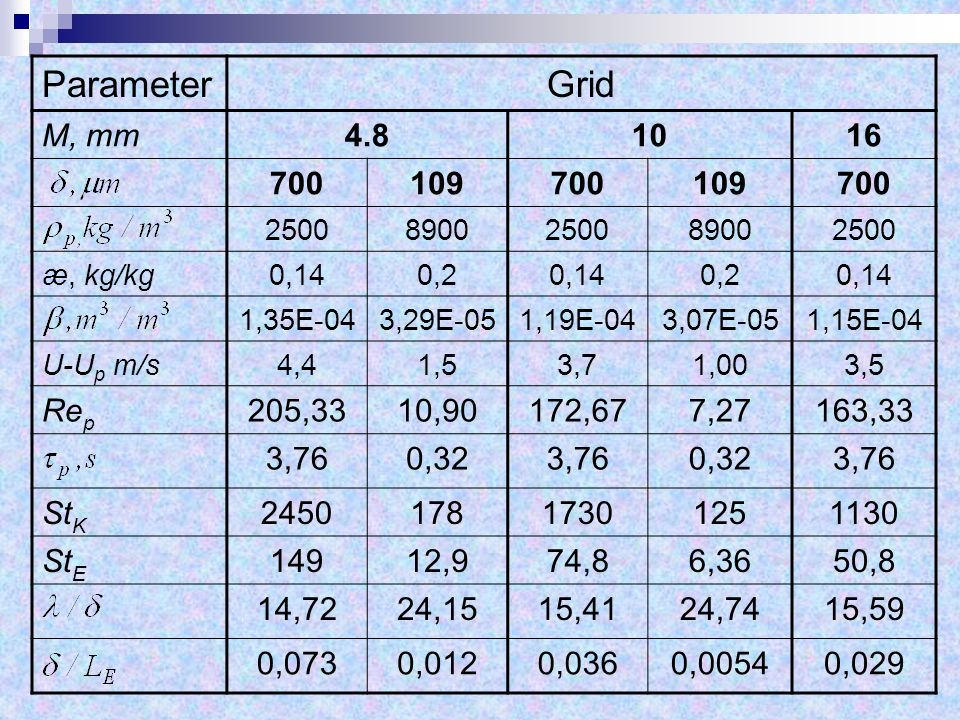 ParameterGrid М, mm4.81016 700109700109700 25008900250089002500 æ, kg/kg0,140,20,140,20,14 1,35E-043,29E-051,19E-043,07E-051,15E-04 U-U p m/s4,41,53,7