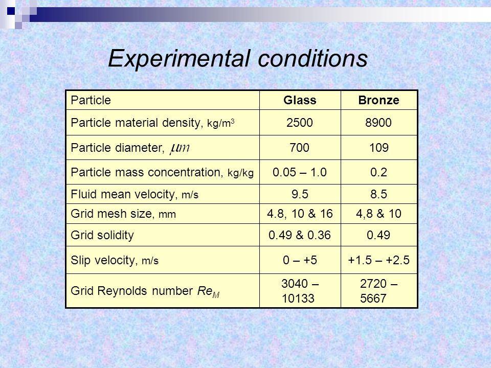 Experimental conditions 2720 – 5667 3040 – 10133 Grid Reynolds number Re M +1.5 – +2.50 – +5Slip velocity, m/s 0.490.49 & 0.36Grid solidity 4,8 & 104.8, 10 & 16Grid mesh size, mm 8.59.5Fluid mean velocity, m/s 0.20.05 – 1.0Particle mass concentration, kg/kg 109700Particle diameter, 89002500Particle material density, kg/m 3 BronzeGlass Particle
